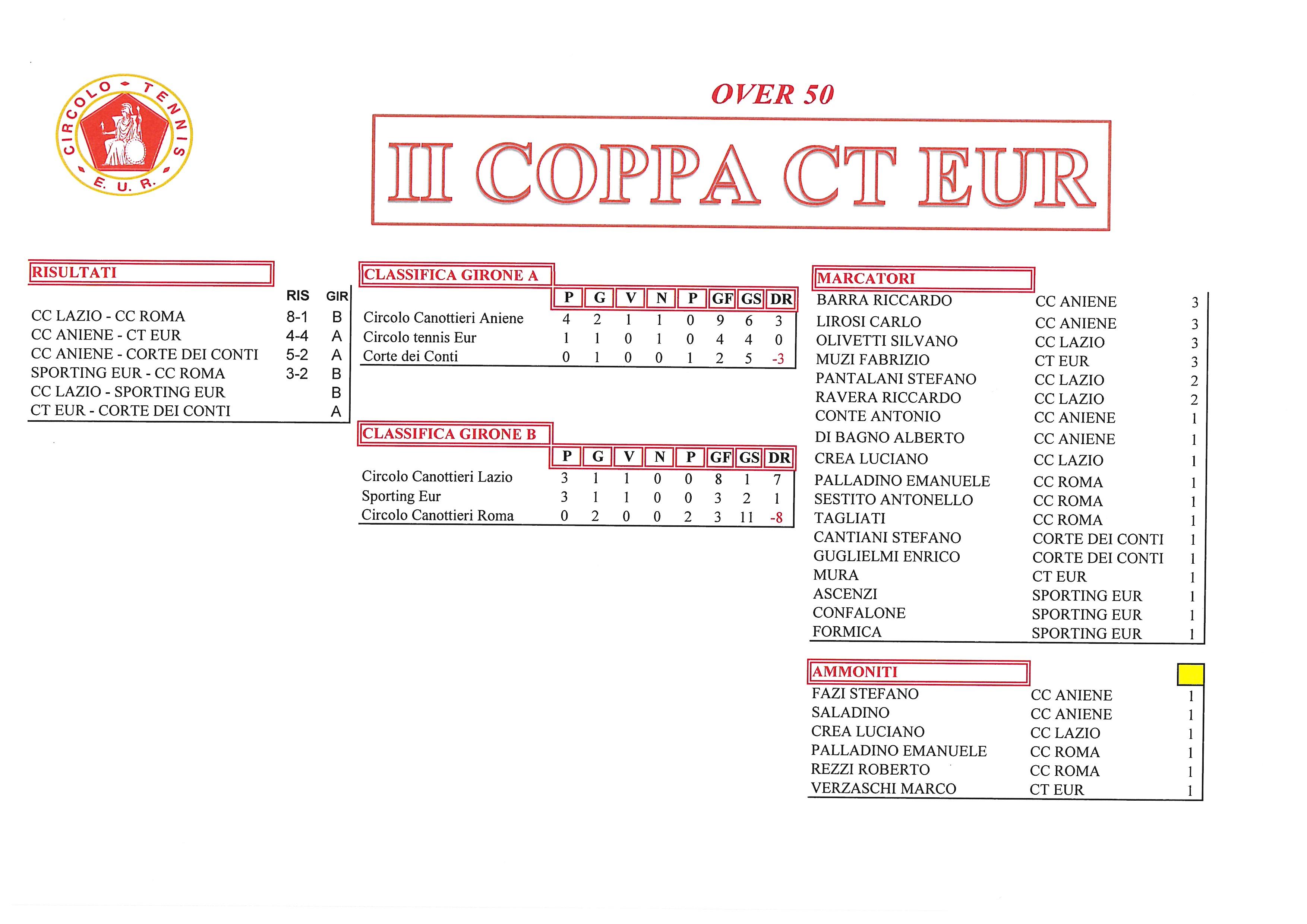 Coppa-CT-Eur-risultati-del-29-settembre-2017-Over-50