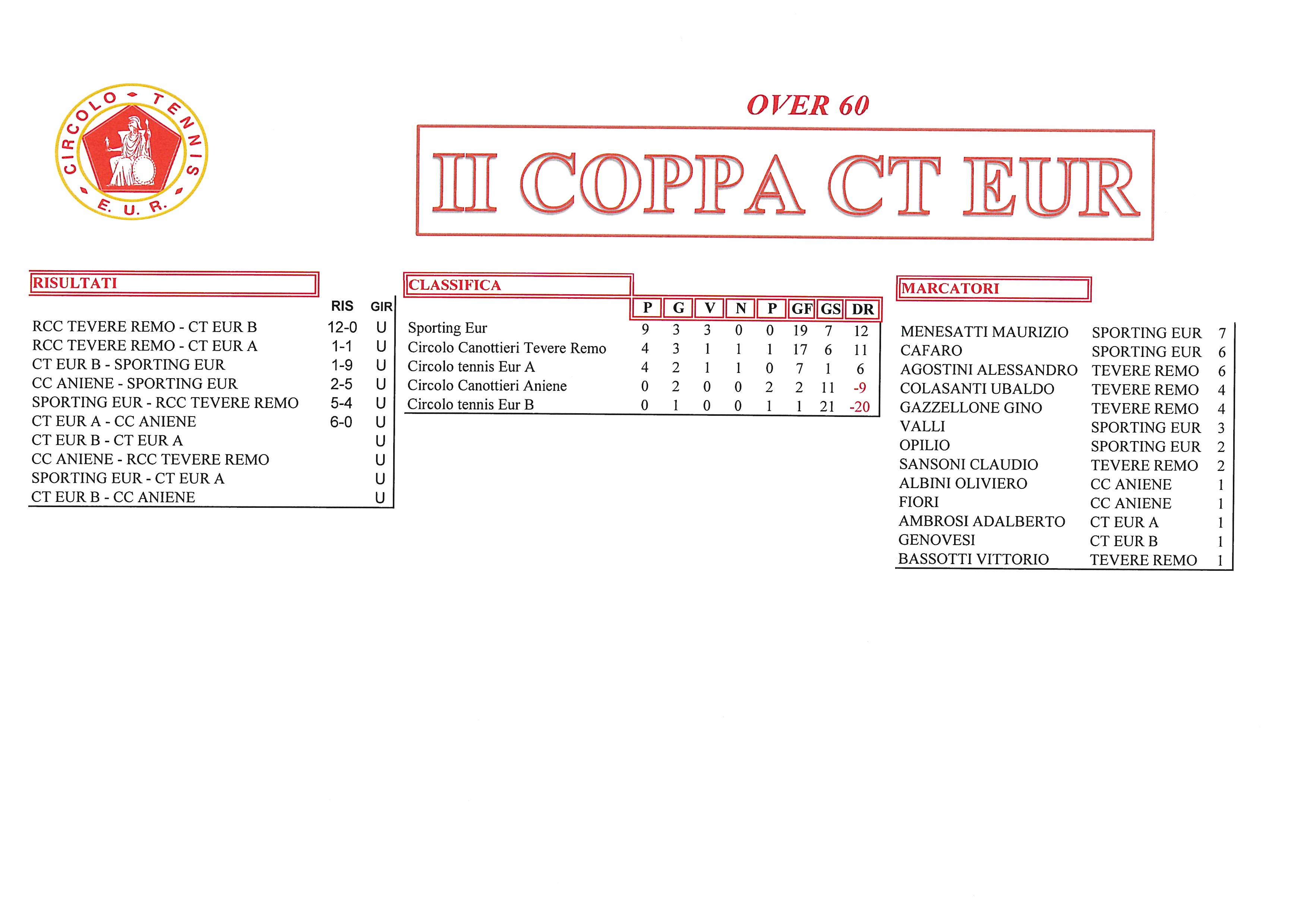 Coppa CT Eur risultati del 29 settembre 2017 Over 60