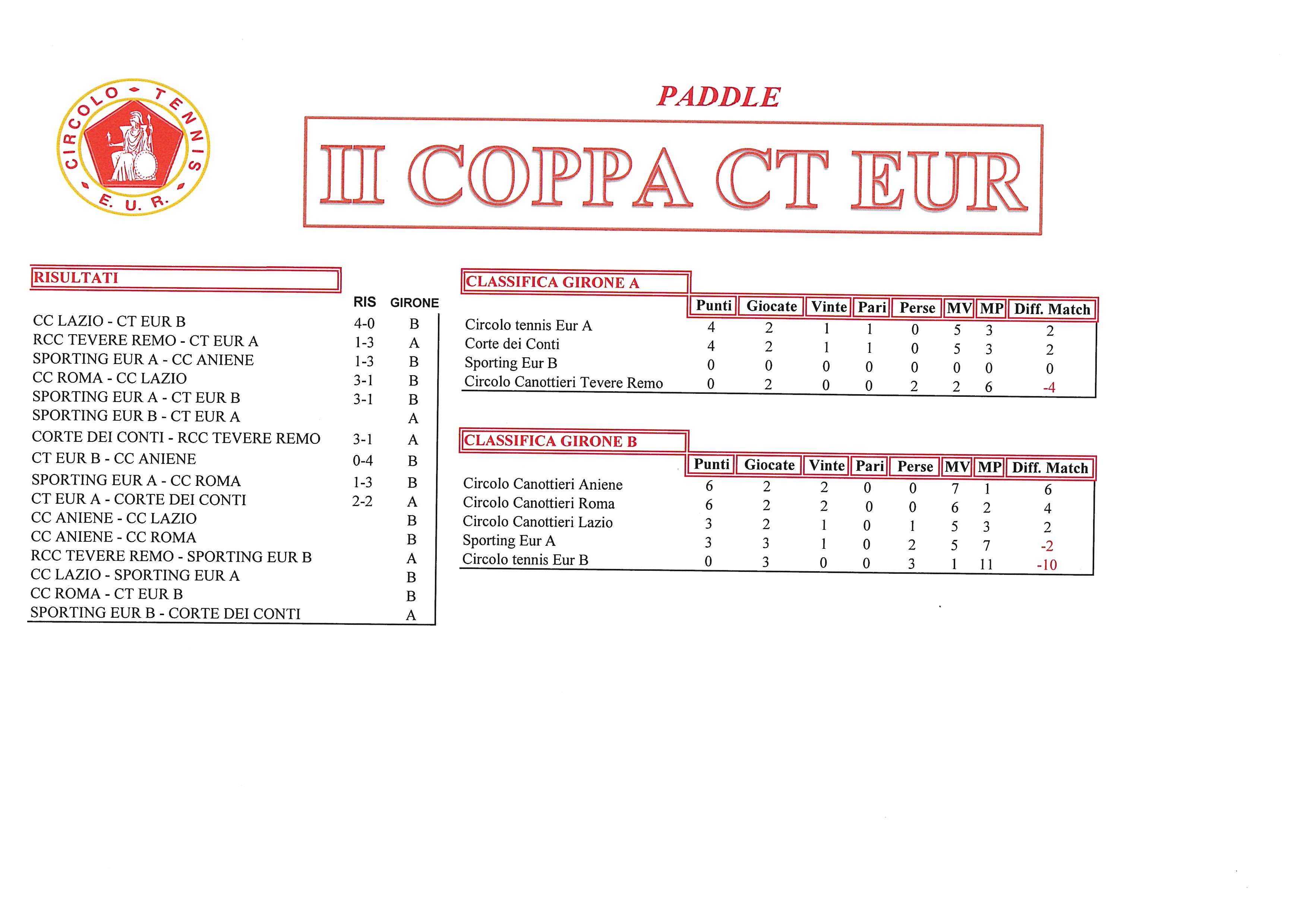 Coppa-CT-Eur-risultati-del-29-settembre-2017-Paddle