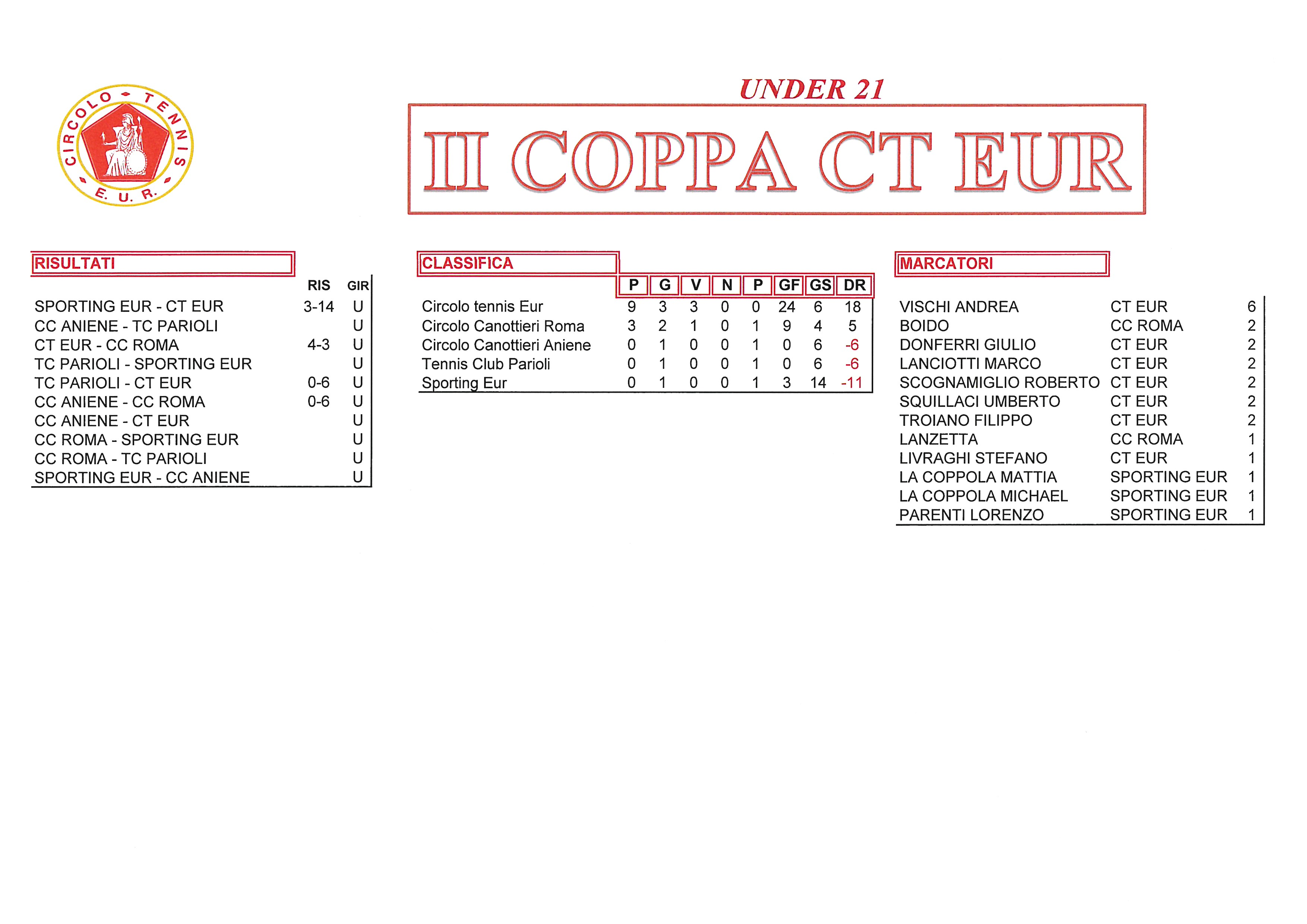 Coppa-CT-Eur-risultati-del-29-settembre-2017-Under-21