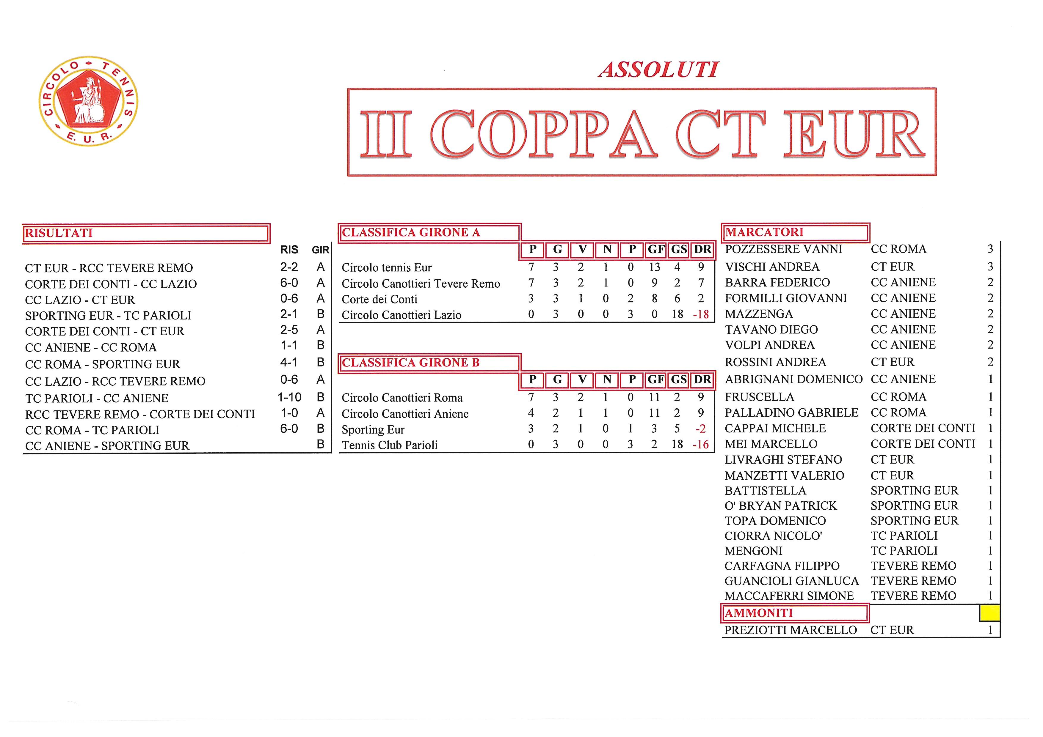 Coppa CT Eur risultati del 5 ottobre 2017 Assoluti
