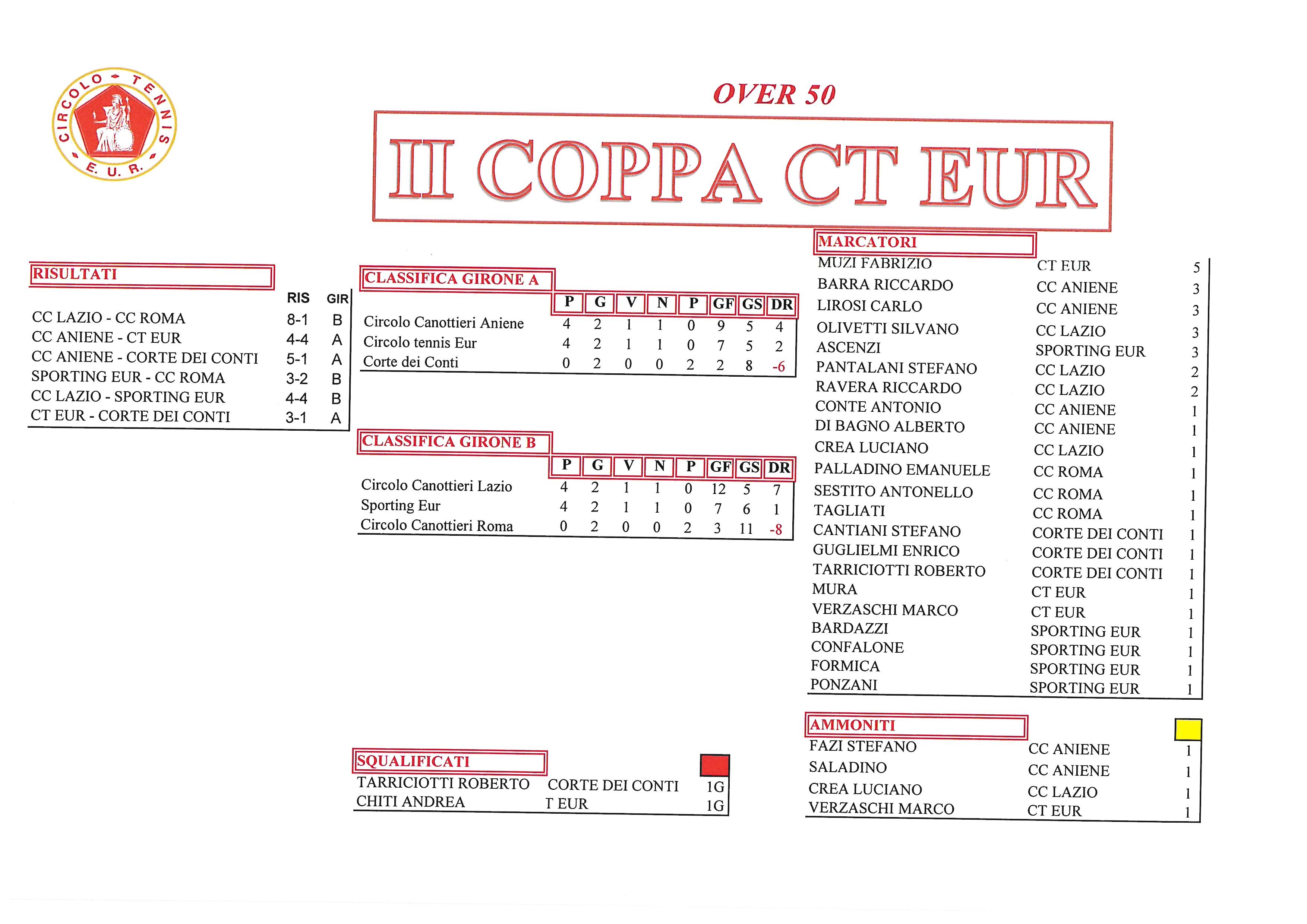 Coppa CT Eur risultati del 5 ottobre 2017 Over 50