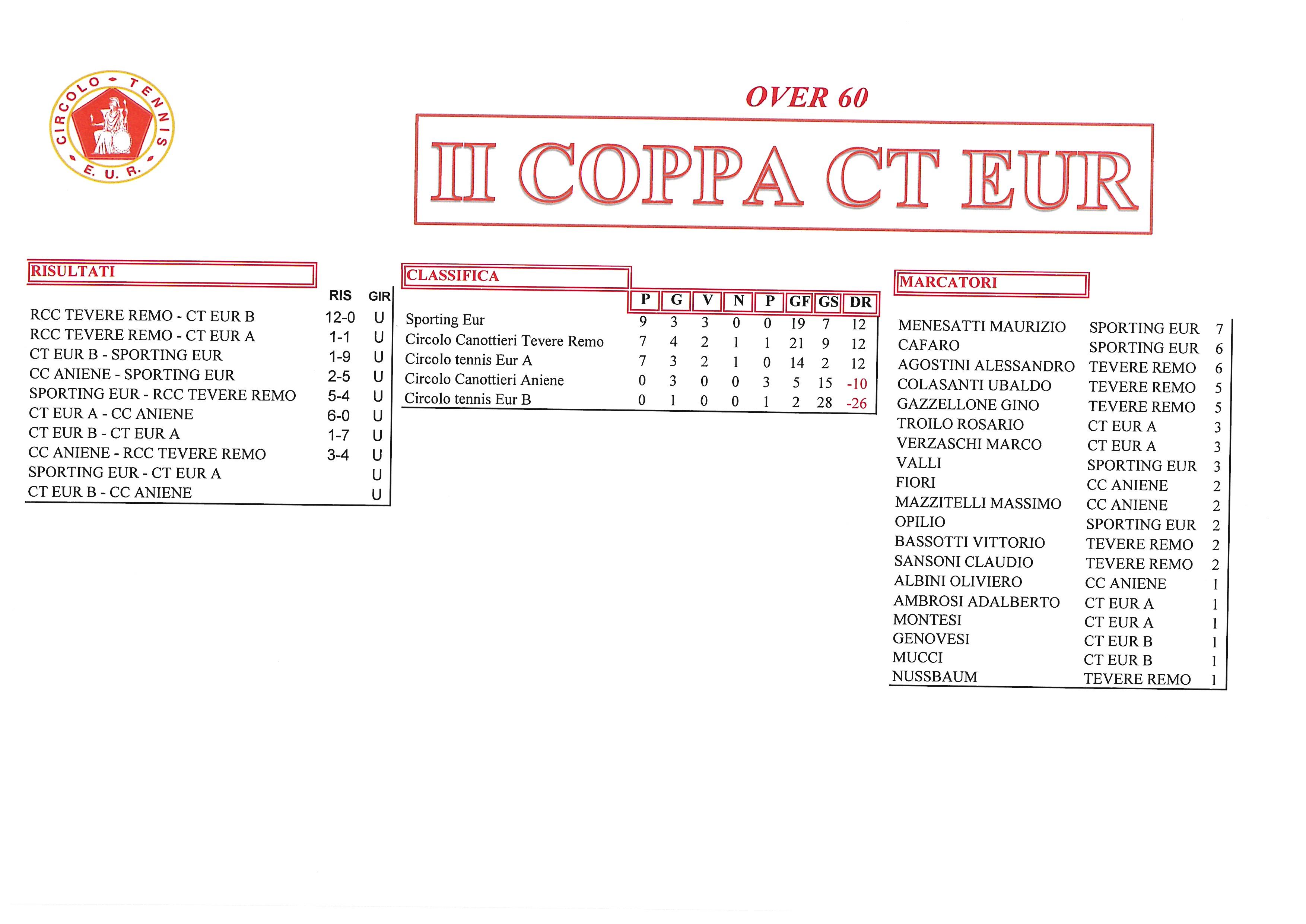 Coppa CT Eur risultati del 5 ottobre 2017 Over 60