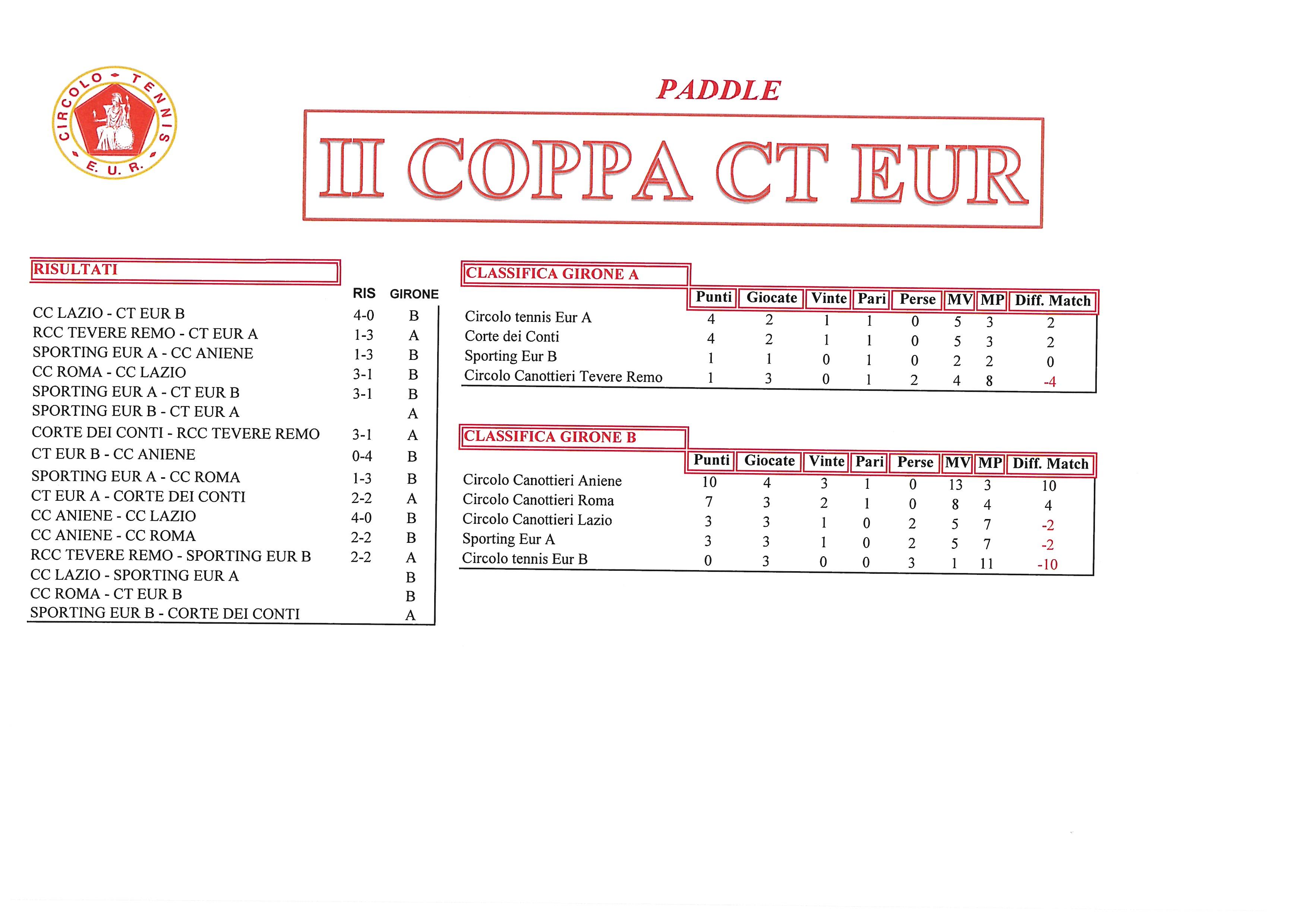Coppa CT Eur risultati del 5 ottobre 2017 Paddle