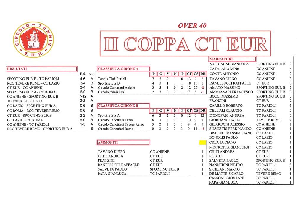 Coppa CT Eur risultati del 6 ottobre 2017 Over 40