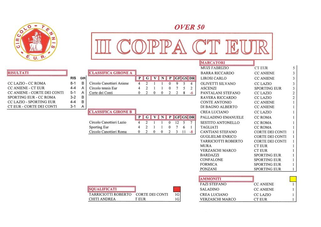 Coppa CT Eur risultati del 6 ottobre 2017 Over 50