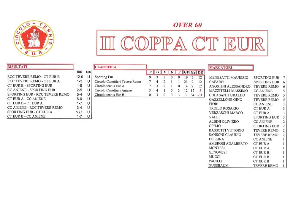 Coppa CT Eur risultati del 6 ottobre 2017 Over 60