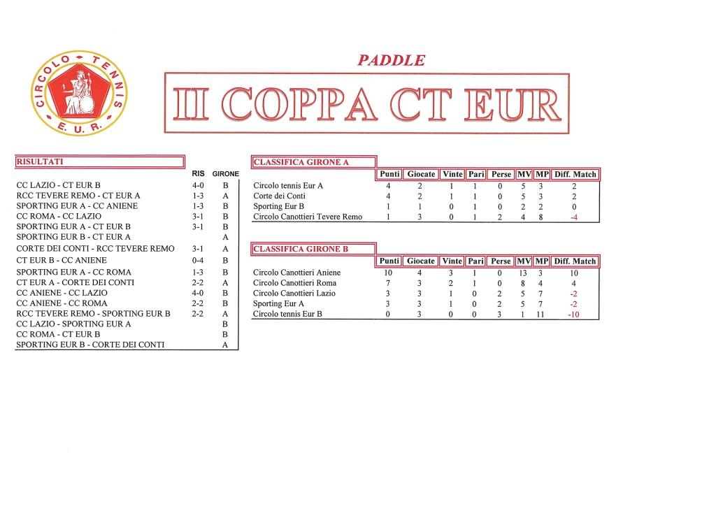 Coppa CT Eur risultati del 6 ottobre 2017 Paddle