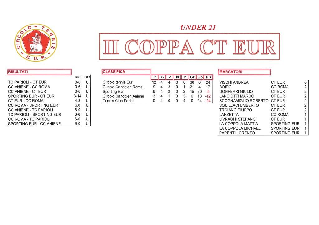 Coppa CT Eur risultati del 6 ottobre 2017 Under 21