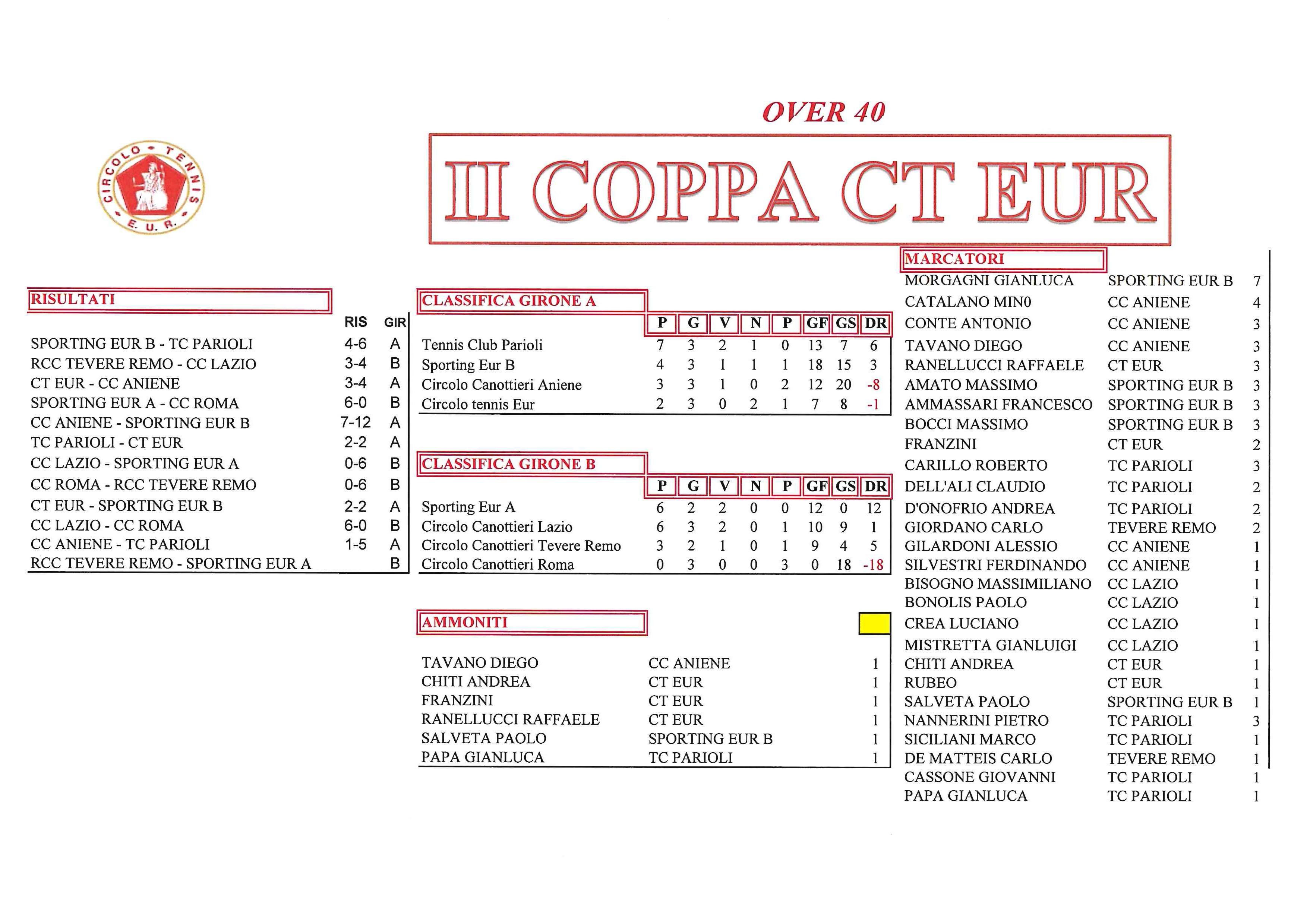 coppa-CT-Eur-risultati-del-4-ottobre-2017-Over-40