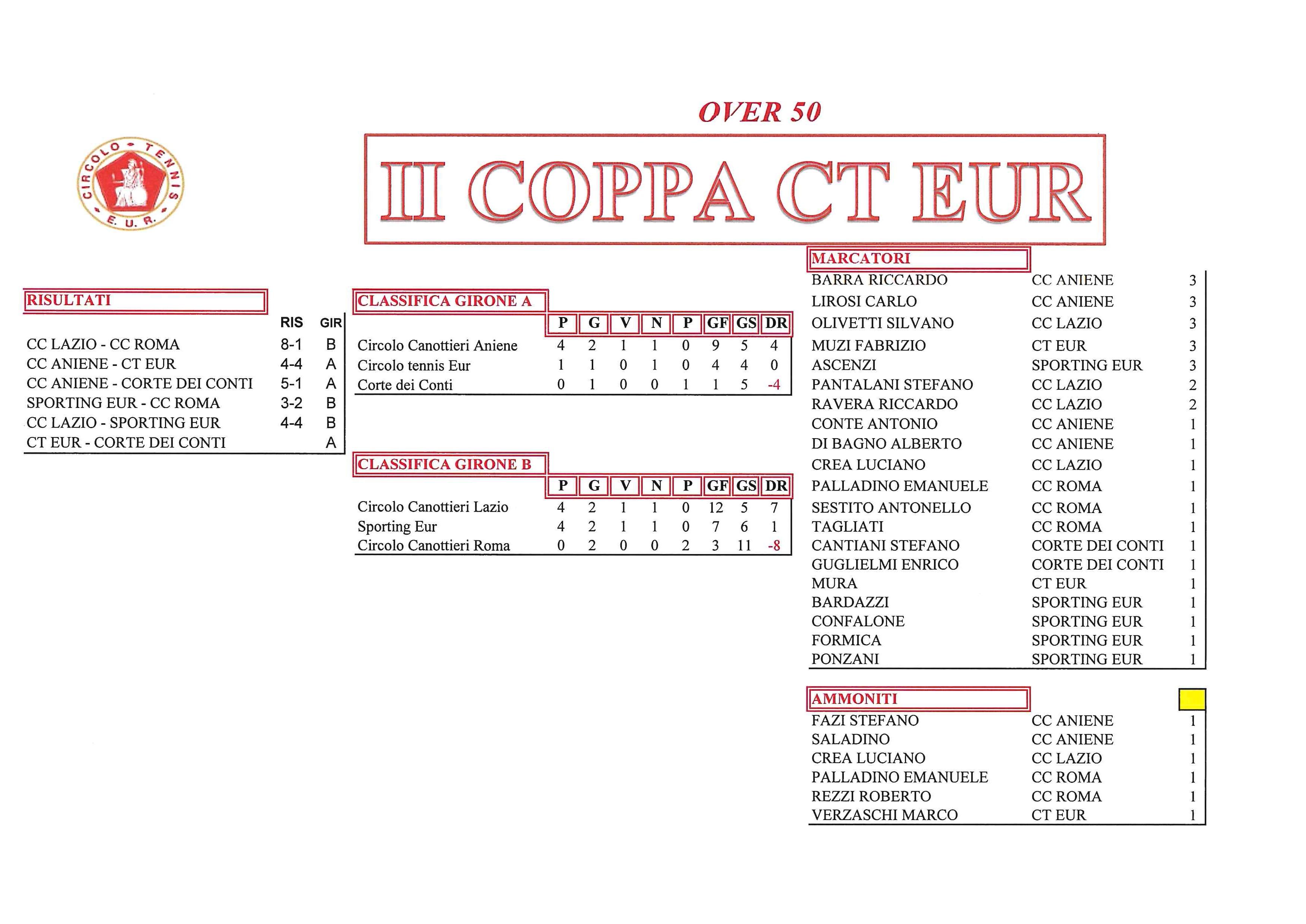 coppa-CT-Eur-risultati-del-4-ottobre-2017-Over-50