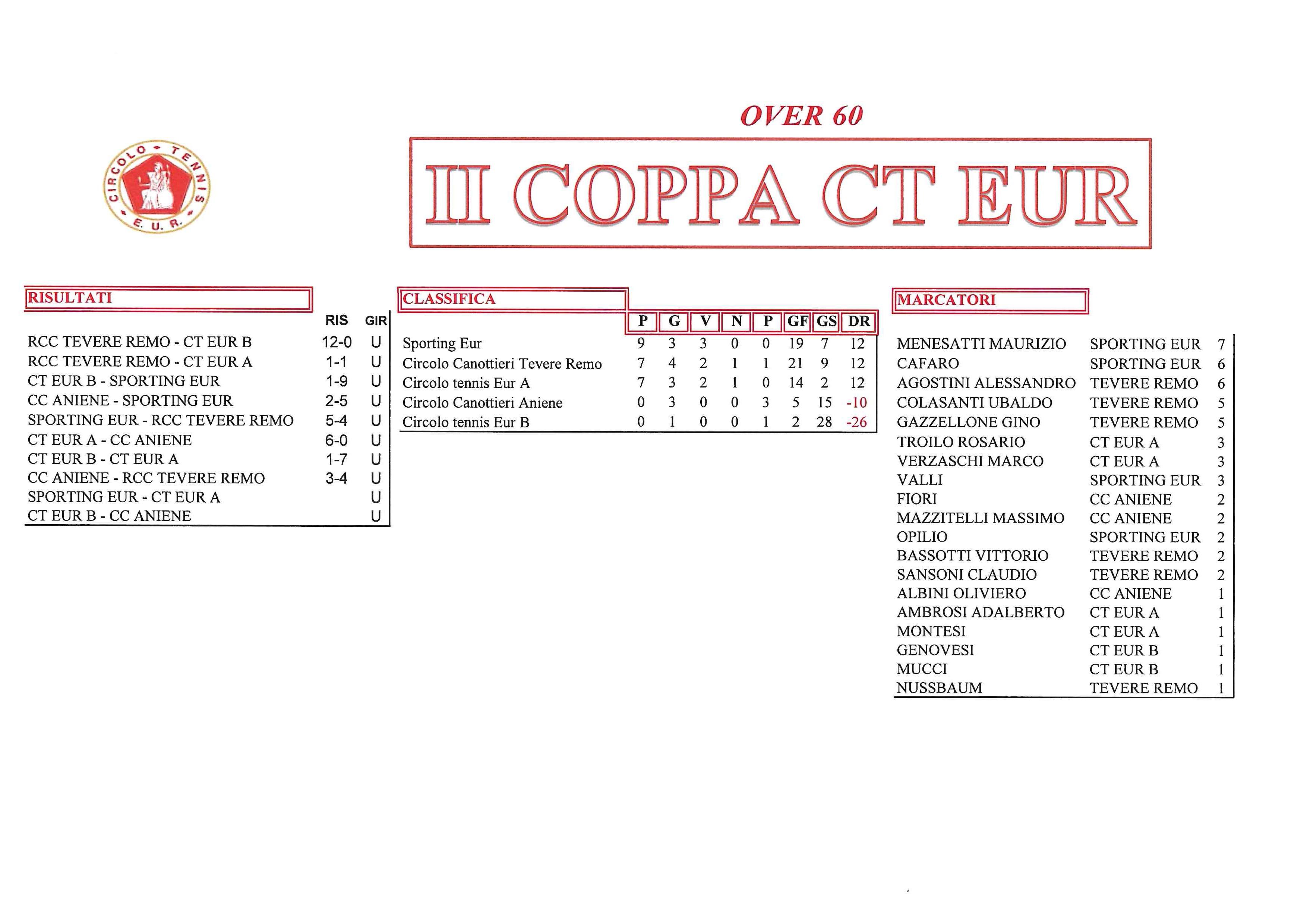 coppa-CT-Eur-risultati-del-4-ottobre-2017-Over-60