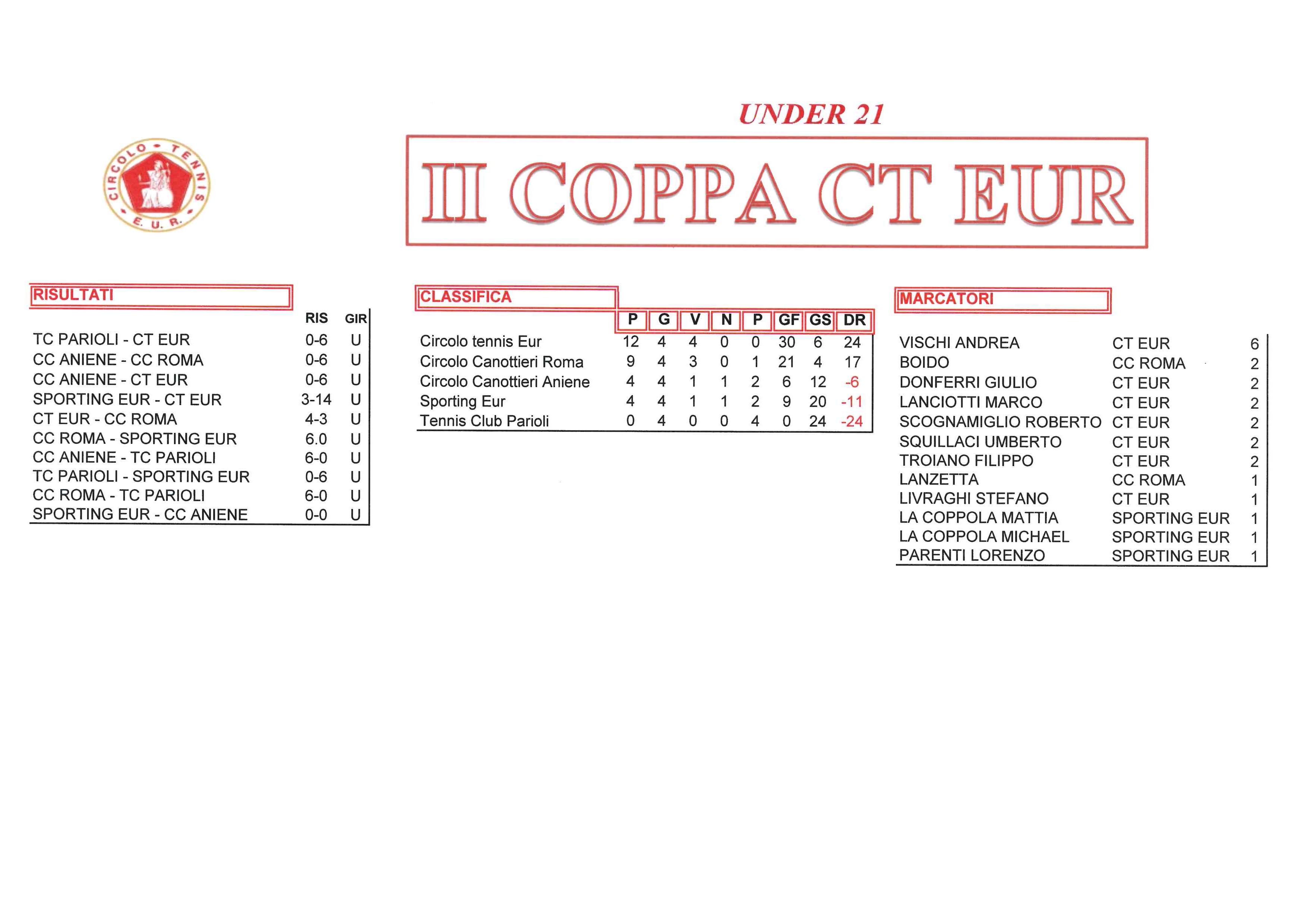 coppa-CT-Eur-risultati-del-4-ottobre-2017-Under-21