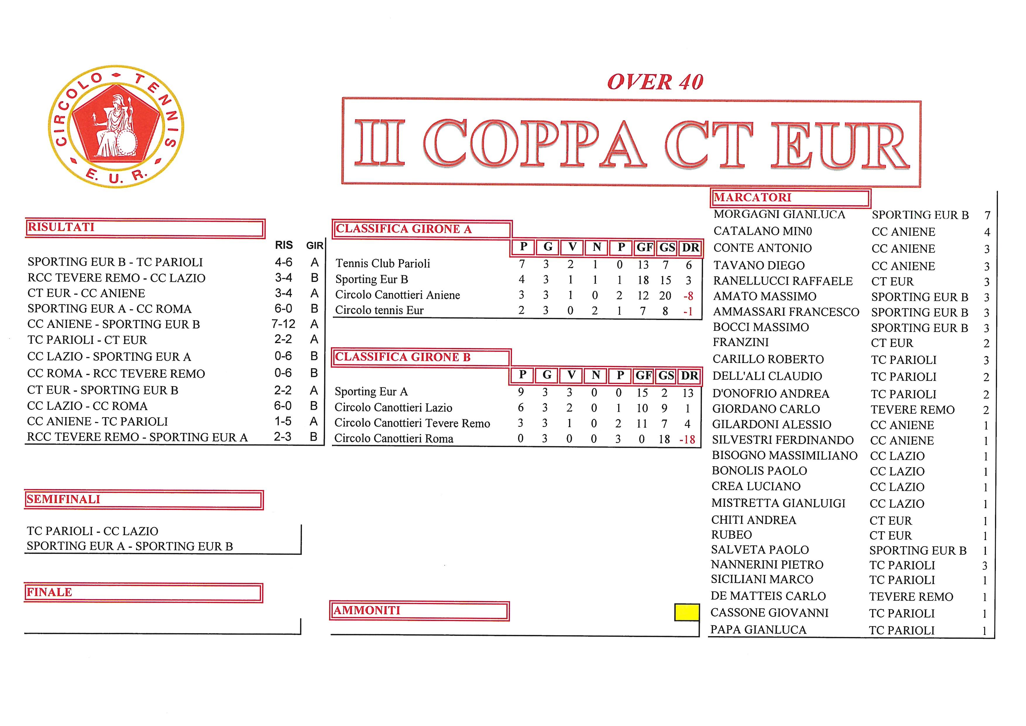 Coppa CT Eur Semifinali Calcio a 5 11 ottobre 2017 Over 40