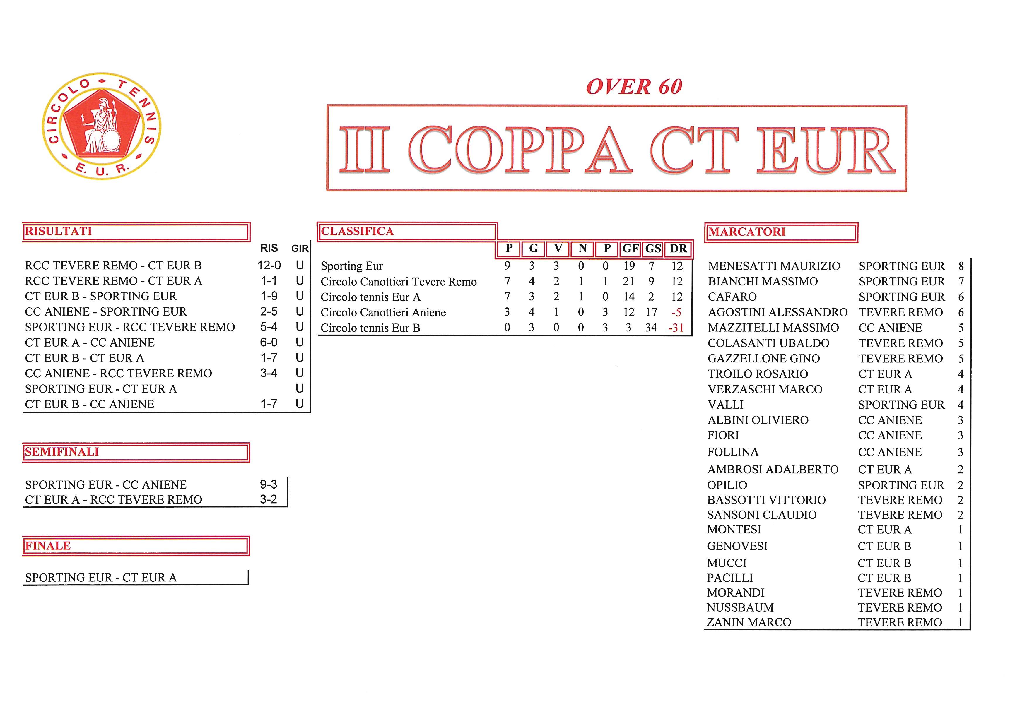 Coppa CT Eur risultati del 12 ottobre 2017 Over 60