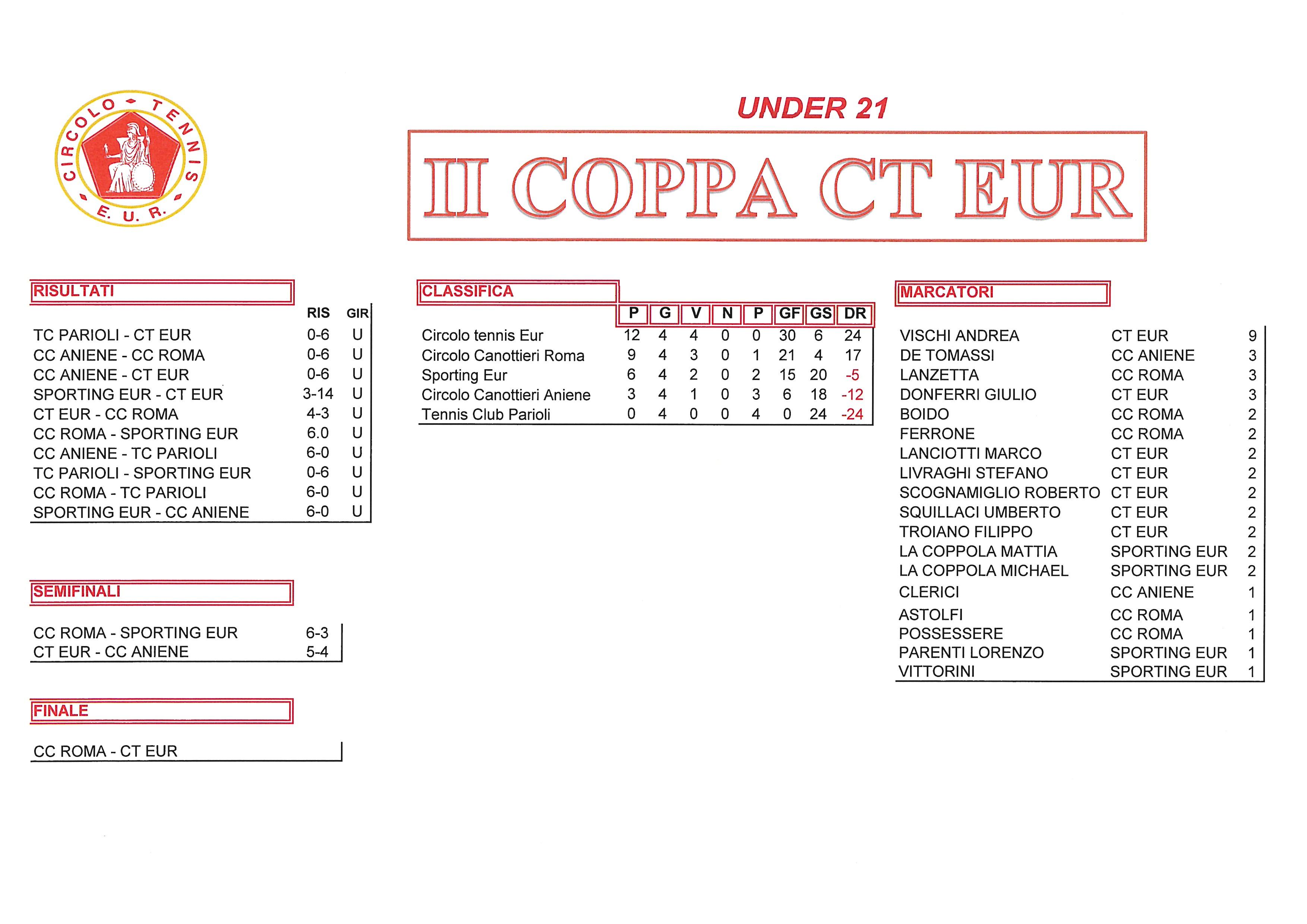 Coppa CT Eur risultati del 12 ottobre 2017 Under 21