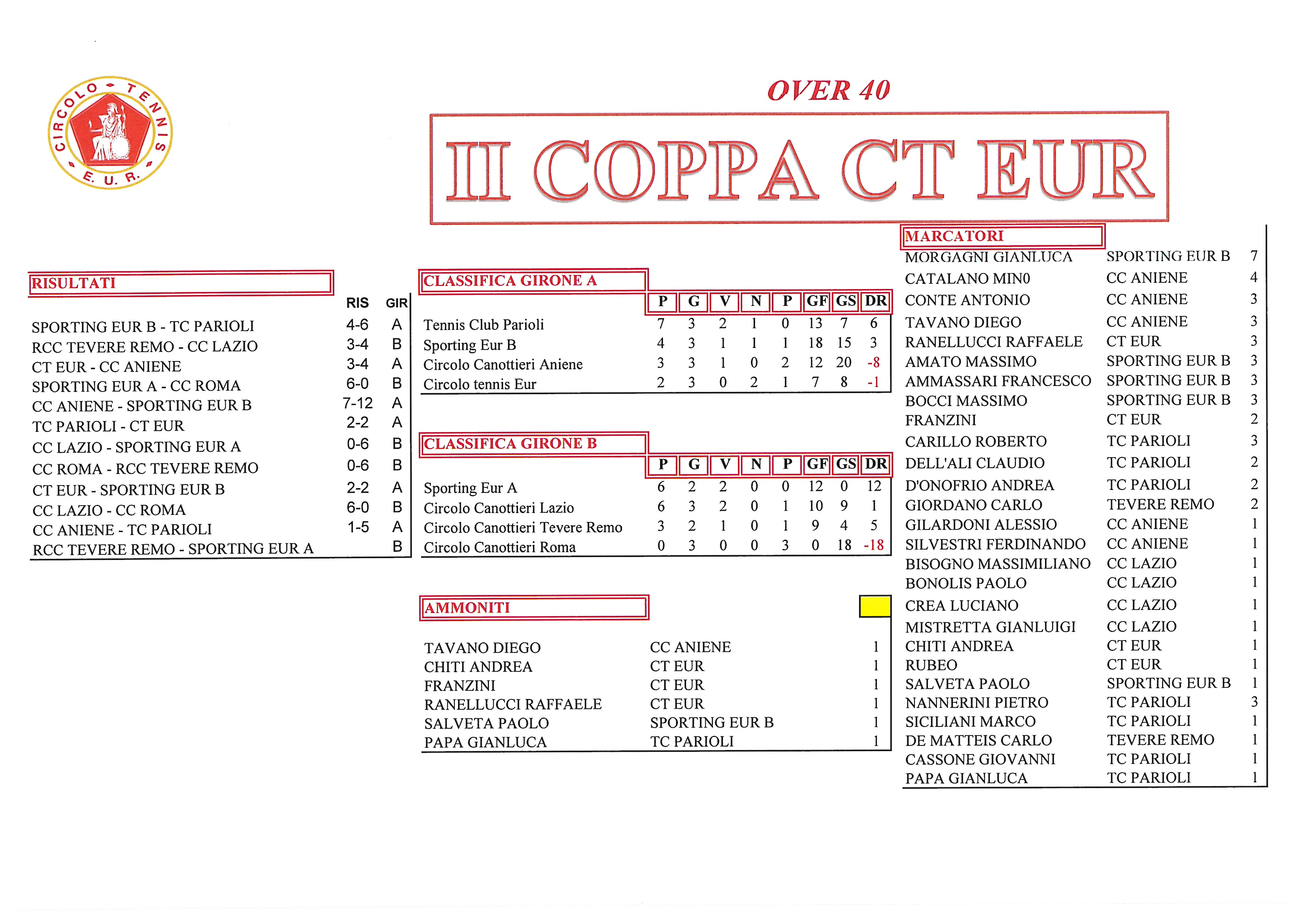 Coppa CT Eur risultati del 5 ottobre 2017 Over 40