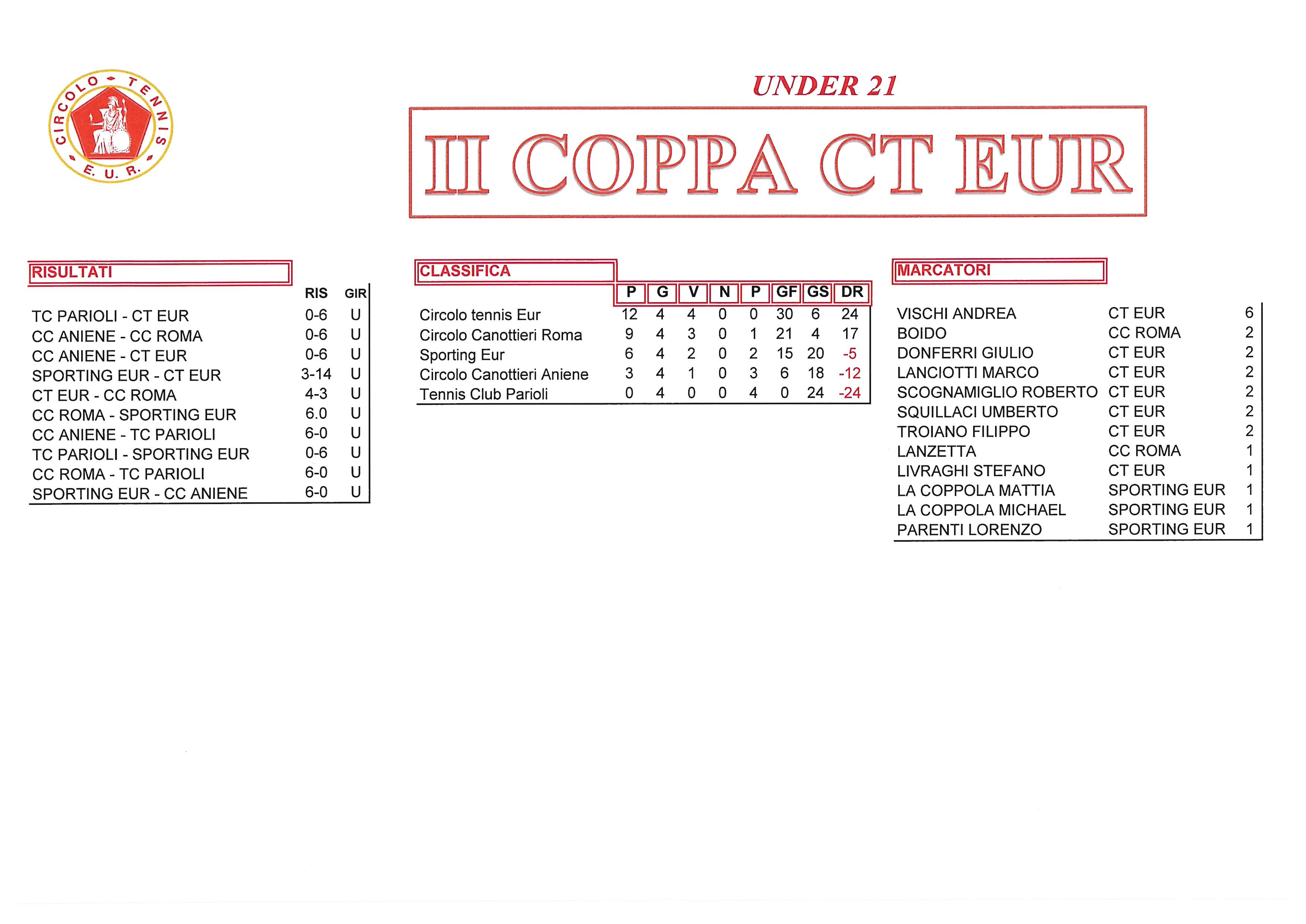 Coppa CT Eur risultati del 5 ottobre 2017 Under 21