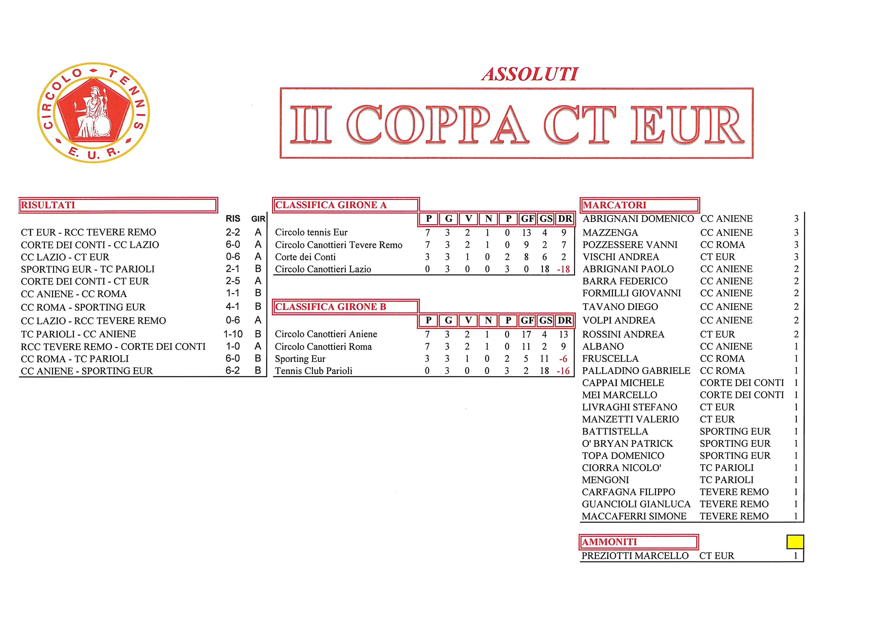 Coppa CT Eur risultati del 6 ottobre 2017 Assoluti