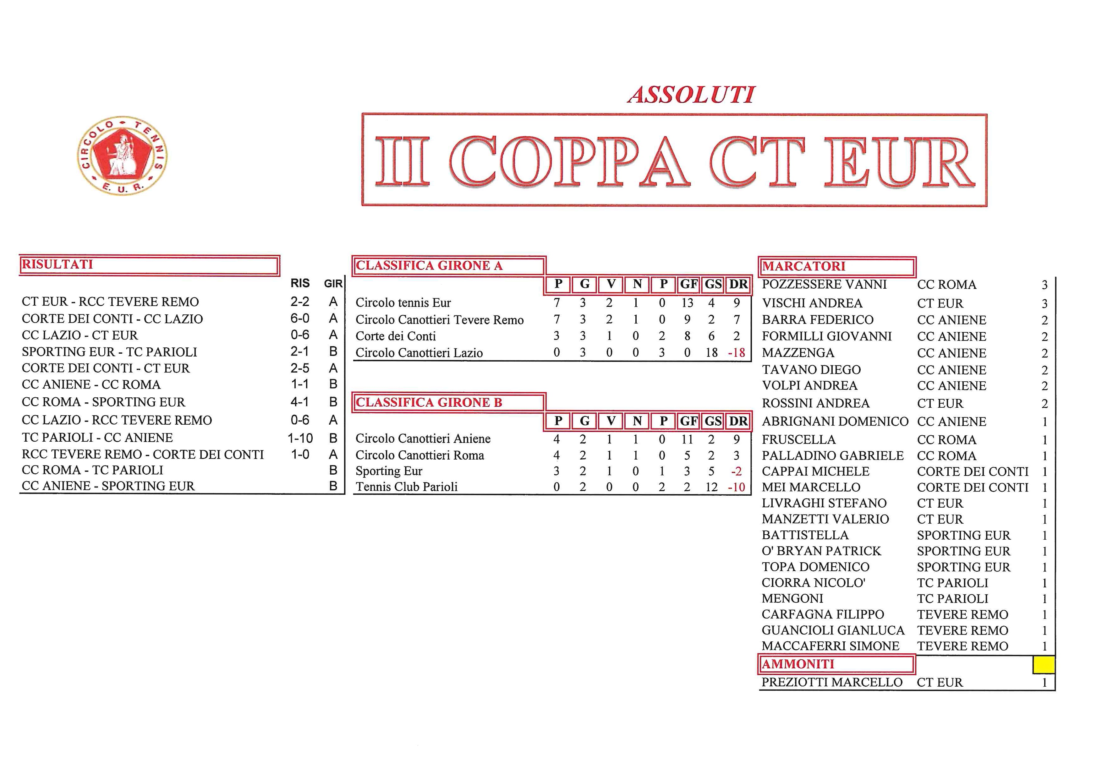 coppa-CT-Eur-risultati-del-4-ottobre-2017-Assoluti